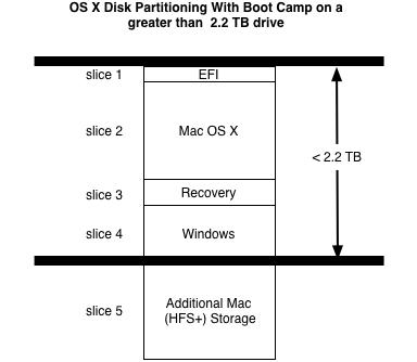 Large Partition Diagram